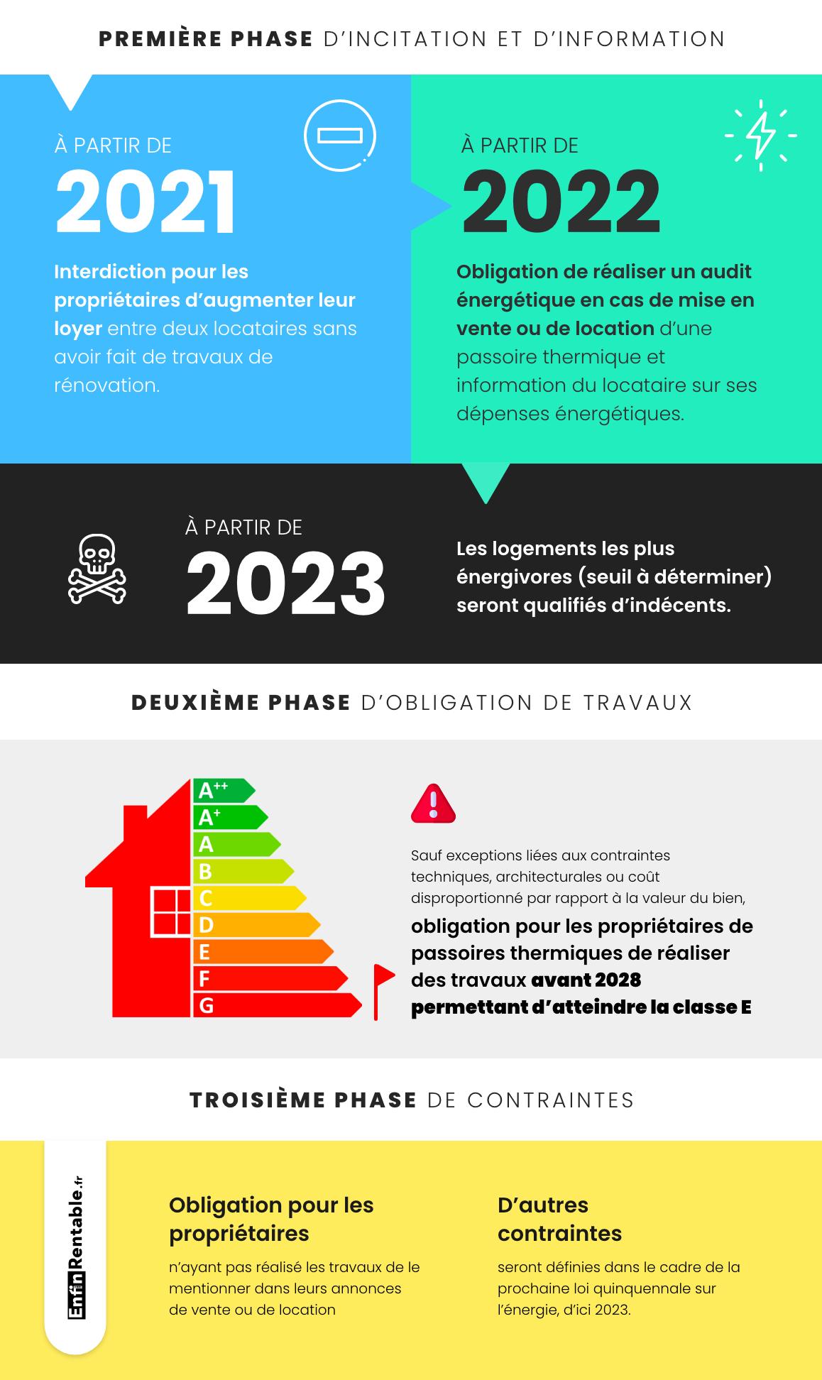 Infographie : Le calendrier des réformes énergétiques
