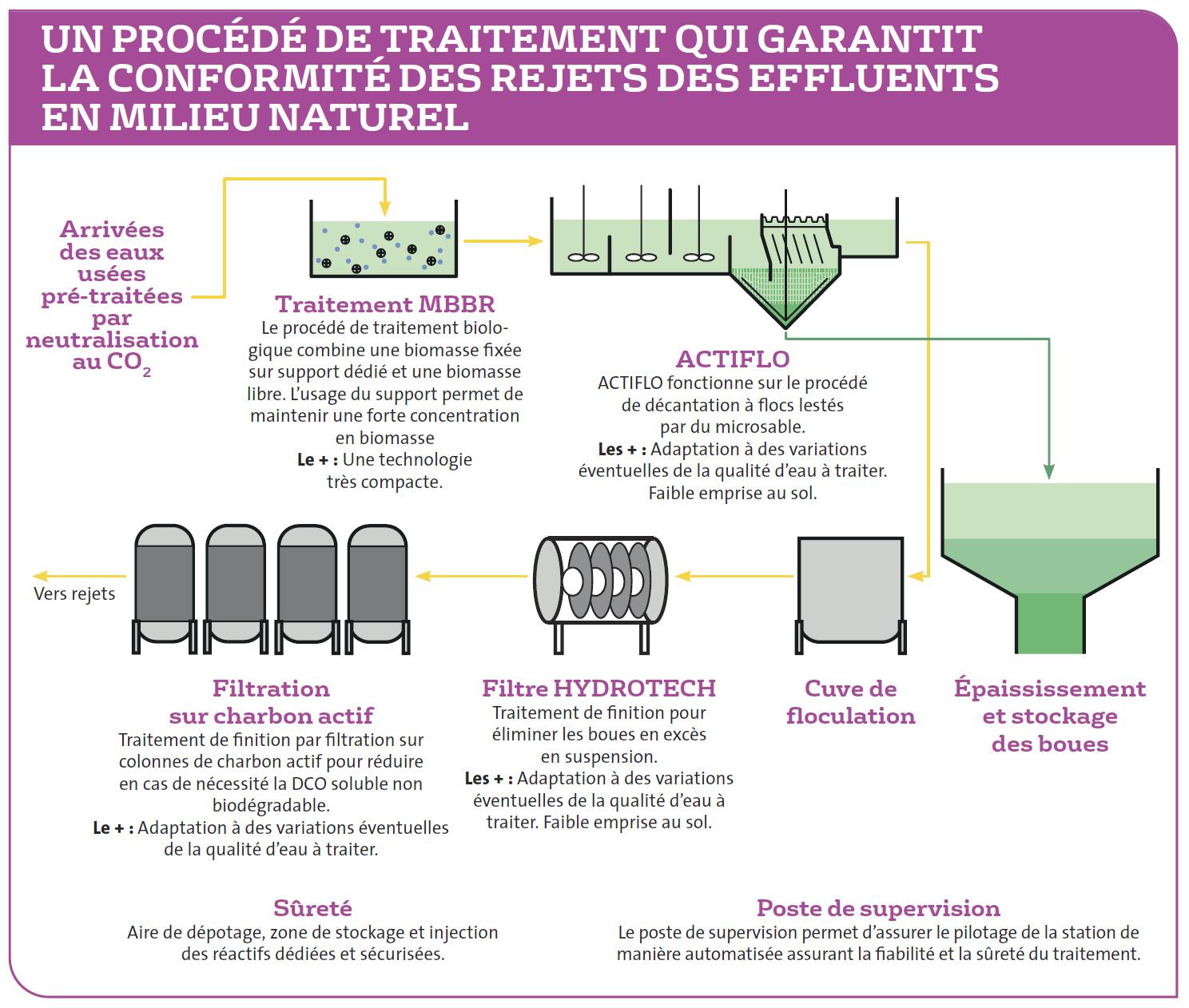 Gardanne : Un procédé de traitement qui garantit la conformité des rejets des effluents en milieu naturel